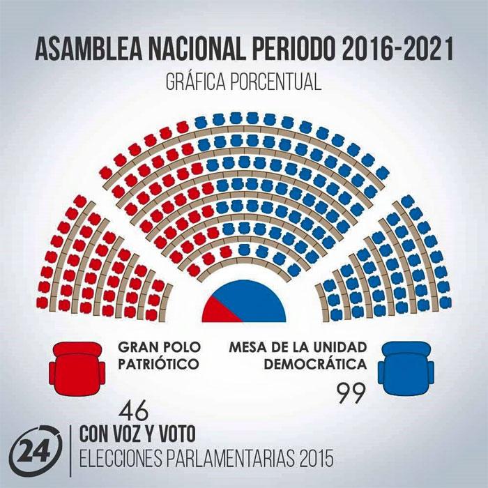 parlamento-venezuela-elecciones