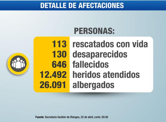 Datos publicados en la página de la Presidencia de la República del Ecuador en Facebook.