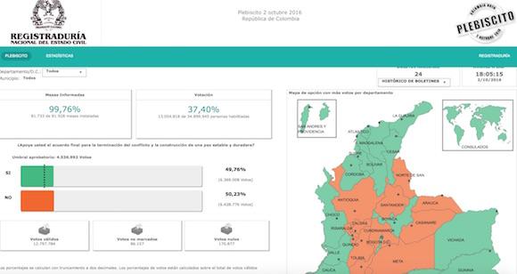 El No recibió 6.426.615 votos mientras que el Sí obtuvo 6.365.838, cuando se contabilizaba el 99,69 % de las mesas de votación.