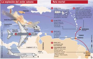El 6 de octubre de 1976, hace 40 años, la aeronave estalló en el aire.