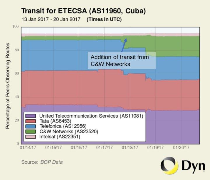 La imagen que publica Dyn registra el tráfico de la semana pasada.